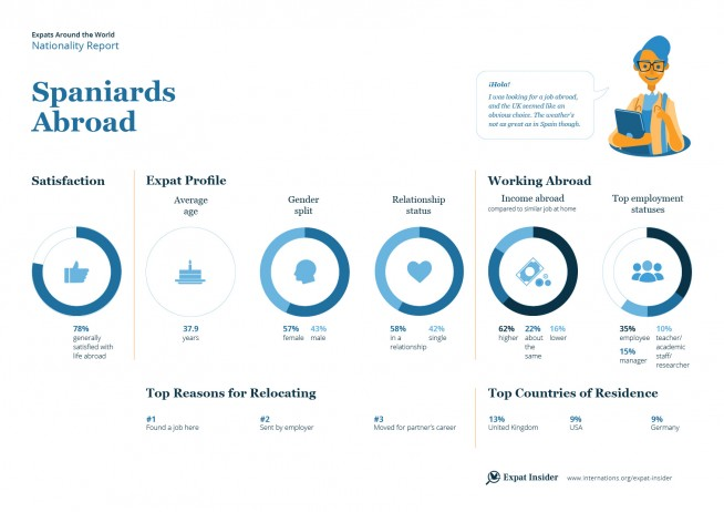 Expat statistics on the Spanish abroad — infographic