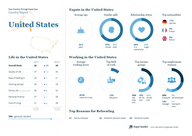 Expat statistics for the USA — infographic