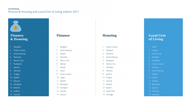 Finane & Housing Index 2017 — Top 15