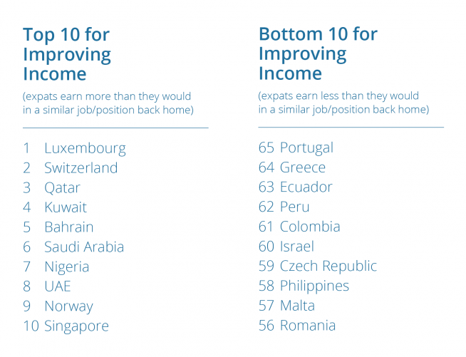 Improved incomes abroad — infographic