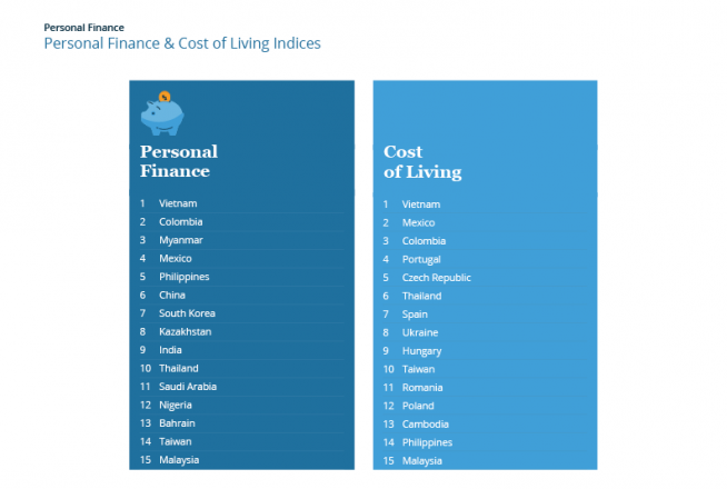 Personal Finance & Cost of Living Indices 2017 — Top 15
