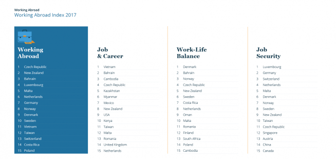 Working Abroad Index 2017 — Top 15