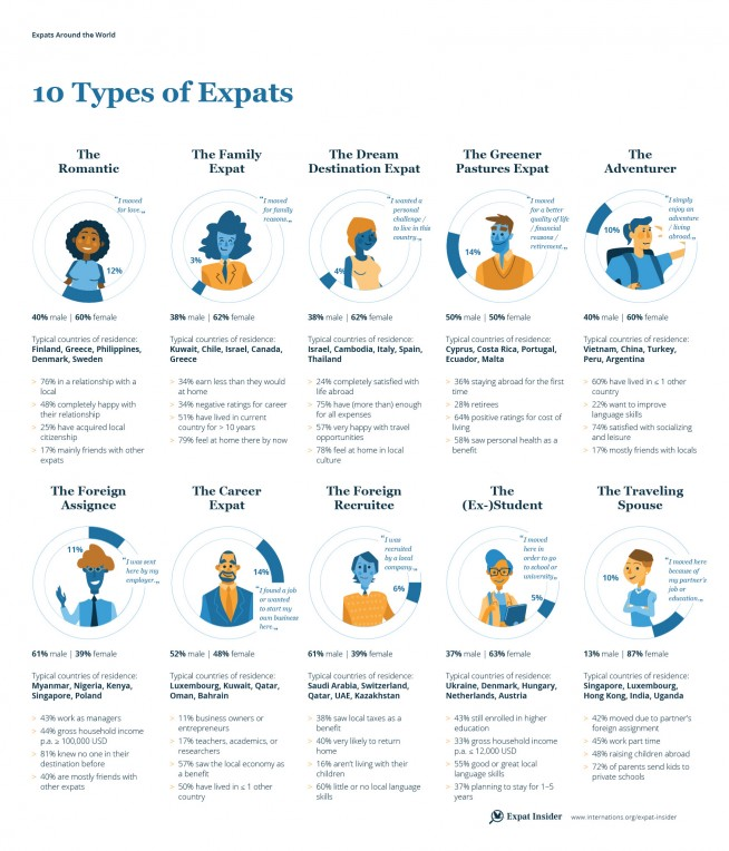 10 types of expats that roam the world — infographic