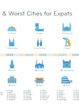 Graphic: The Best and Worst Cities for Expats Worldwide