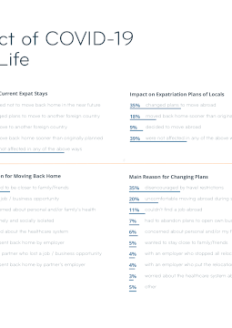 Graphic: The Impact of COVID-19 on Expat Life