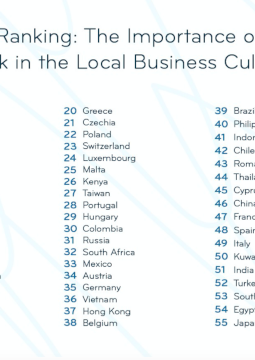 Graphic: The Importance of New Work in the Local Business Culture