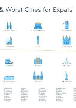 Graphic: The Best and Worst Cities in the World to Live and Work Abroad in 2020