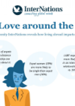 Graphic: Expat Love around the World