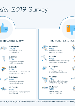 Graphic: Best and Worst Destinations for Expats in 2019