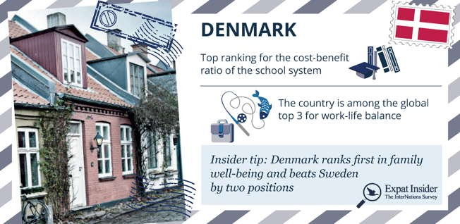 Nearly two-thirds of expats in Denmark consider it to be perfect for their kids' health and safety.