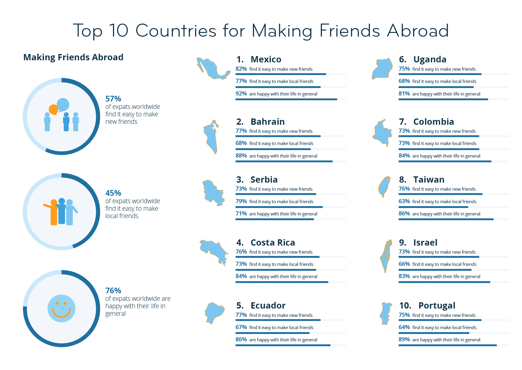 Top 10 Countries for Making Friends Abroad